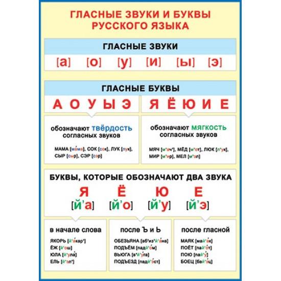 ГЛАСНЫЕ звуки и буквы русского языка 691x499мм