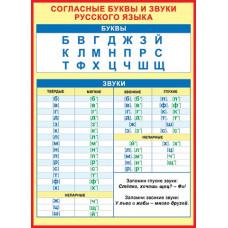 СОГЛАСНЫЕ буквы и звуки русского языка 691x499мм